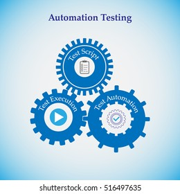 Concept of Automation testing, the cogwheels in this represents various process in automation testing like test script, automation and execution