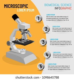 The concept of biomedical science with 5 step processes of microscope inspection methods, Vector illustration