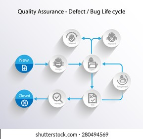 Concept of Defect/Bug life Cycle, this infographics flow chart chart illustrates the various stages of the defect life cycle.