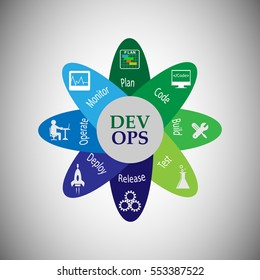 Concept of development and operations lifecycle. this represents the set of practices that enforce to automate the software delivery and operations process, vector icons set