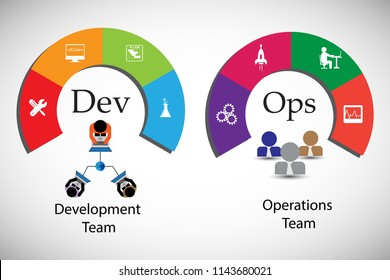 Concept of development and operations. this represents the set of practices that enforce to automate the software delivery and operations process, vector icons set