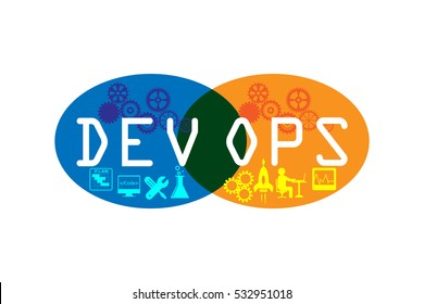 Concept of development and operations. this represents the set of practices that enforce to automate the software delivery and operations process