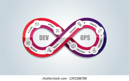 Concept of development and operations, vector icons set