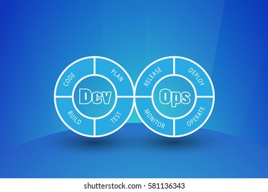 Concept of DevOps, illustrates the communication and collaboration between Development and Operations stages and represented through two circles connected each other on a blue background.