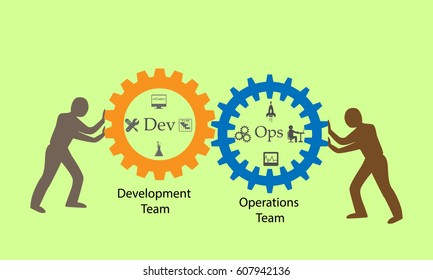 Concept of DevOps, illustrates communication and collaboration between Software development and information technology operation teams, this also represents various stages of delivery process