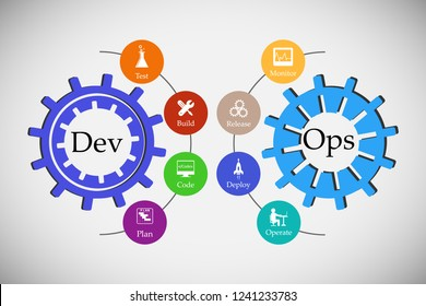 concept of DevOps, illustrates software delivery automation through collaboration and communication between software development and information technology operations  in agile development process