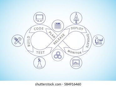 concept of DevOps, illustration of software delivery process automation through integrating development and operation process., line art