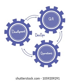 Concept of DevOps, represents the process of Development and Operations through blue Cogwheels and arrows