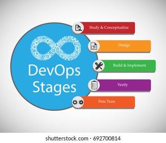 Concept of DevOps, vector illustration of Different stages in DevOps execution
