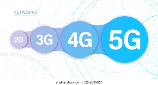Concept evolution of mobile communication. 5G, the fifth innovative generation of the global Internet network, new wireless Internet wifi connection. Business concept banner. Vector poster