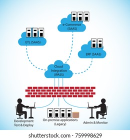 Concept of Integration platform as Service, illustration of how the IPAAS connects various cloud and on premise applications in cloud first strategy