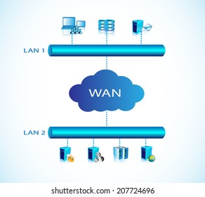 Concept of Networking with WAN and LAN connectivity and illustrates the different systems are of different LAN connected through WAN and people accessing systems of other LAN.