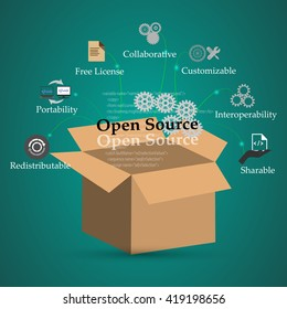 Concept of Open source and its functions, features, benefits, This also represents open source conceptual symbols.