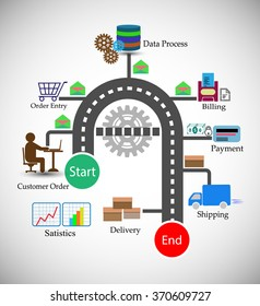 Concept of Order Management System infographics, this represents different, phases of Order management life cycle, like customer order, shopping cart, data process, billing, invoice, payment, shipping