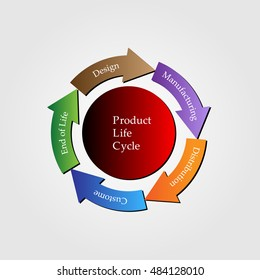 Concept of Product lifecycle, process of managing lifecycle of a product from inception, design, manufacture, to service and disposal of manufactured products, vector illustration