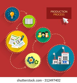 Concept of production process. Stages of production process from idea to finished products. Business process. Flat design illustration