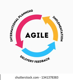The concept of rapid product development. The concept of the sprint product development. Diagram of life cycle of product development in flat style. Agile methodology lifecycle process diagram. Scrum