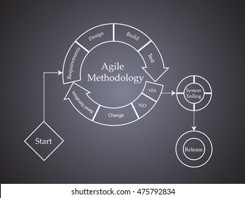 Concept of Scrum Development Life cycle and Agile Methodology, Each change go through different phases and Release