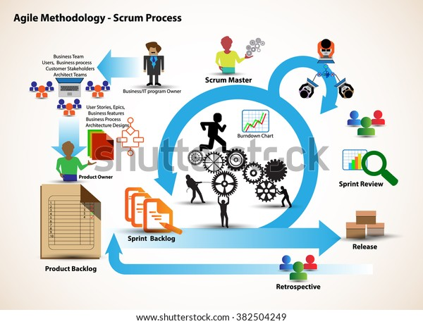 Concept Scrum Development Life Cycle Agile Stock Vector  Royalty Free  382504249