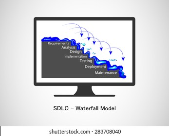 Concept of Software Development life cycle and Waterfall model