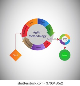 Concept of Software Development Life cycle and Agile Methodology, Each change go through different phases requirements, Plan,Define, Development, Implementation, Sign Off, System Testing and Release.