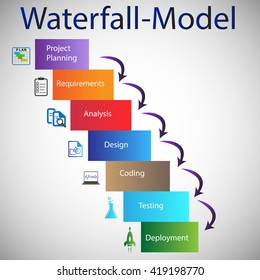 Concept of Software Development Life Cycle - Waterfall Model