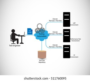 concept of software testing automation process