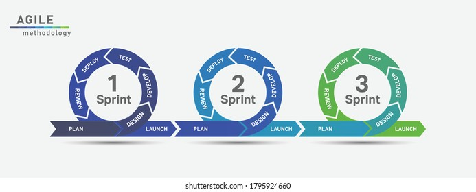 The concept of the sprint product development.Vector illustration.