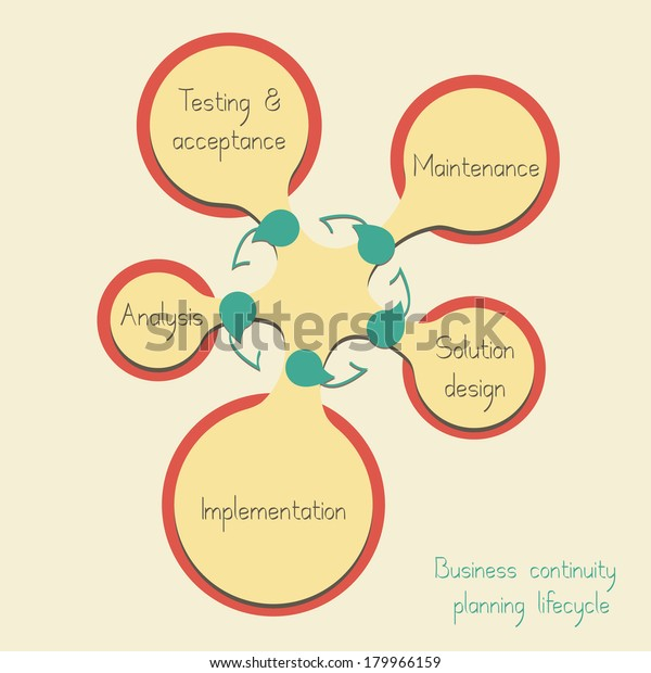Conceptual Diagram Business Continuity Planning Lifecycle