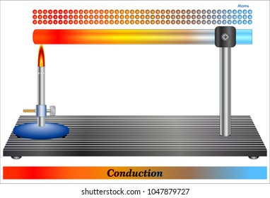 Conduction is the process by which heat is transmitted through a medium from one particle to another