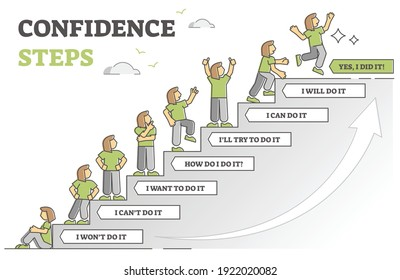 Confidence steps as motivation stages for life change choice outline diagram. Gradual personal progress from beginning to finish with excuses and disbelief in personality strength vector illustration.