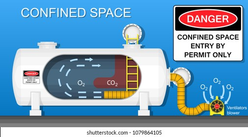 Confined space safety workplace industry