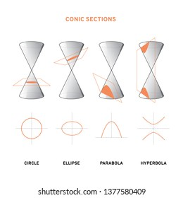 Conic section drawing. Circle, ellipse, parabola, hyperbola. Vector illustration