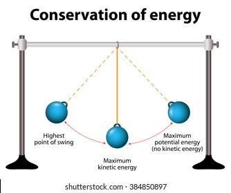 Conservation of energy. Simple Pendulums. When pendulum moving towards the mean position the potential energy is converted to kinetic energy.