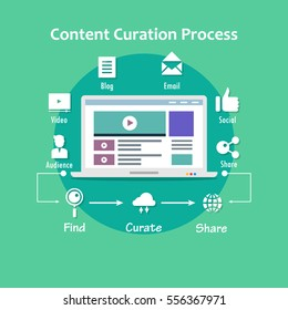 Content curation flat vector, content curation process including web icons