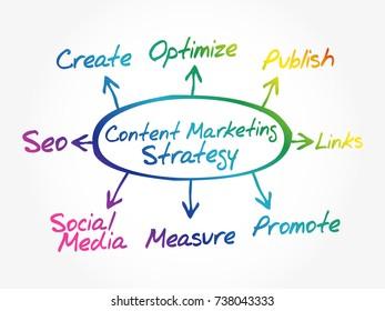 Content Marketing strategy arrows direction business concept, flow chart, diagram