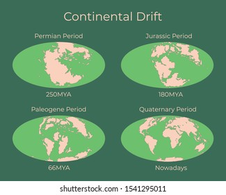 Continental drift and changes of Earth map. Colorful vector illustration of Worldmap at Permian, Jurassic, Paleogen and Quartenary periods isolated on background.