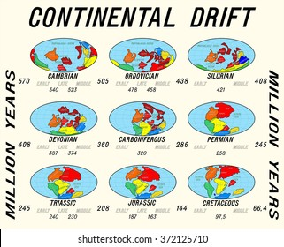 Continental drift planet Earth. Continents from 570 MYA. Set  icons.
