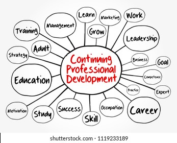 Continuing Professional Development mind map flowchart, business concept for presentations and reports