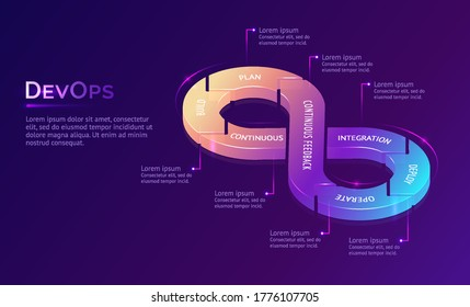 Continuous DevOps banner. Concept of development operations, communication of programmers and engineers. Vector infographic with isometric illustration of lifecycle infinity sign