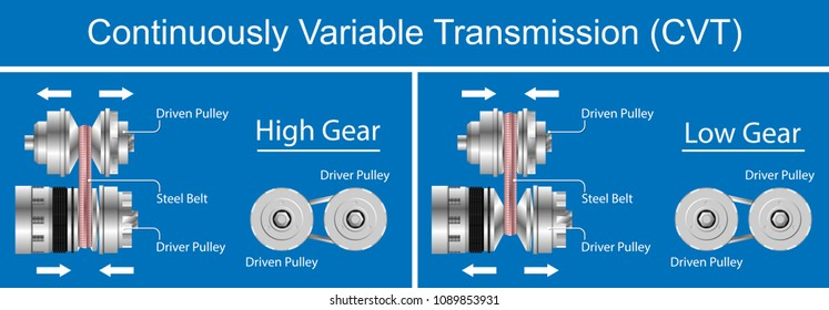 Continuously variable transmission CVT of vehicle cars gear stick gearshift shifter