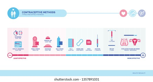 Contraceptive methods, types and efficacy infographic with most common contraceptives and how often they have to be used, birth control and sexual education concept