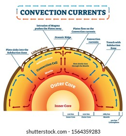 Convection Currents vector illustration. Labeled educational process scheme. Geology land movement and heat transfer by mass motion as molten rock. Lithosphere, ocean ridge and subduction zone example