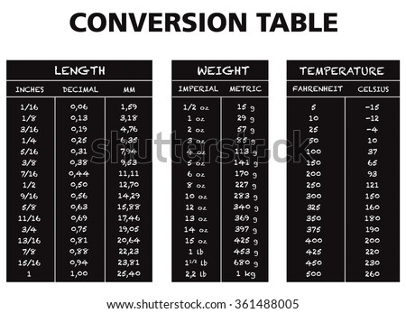 Conversion Table Chart Vector Length Weight Stock Vector Royalty