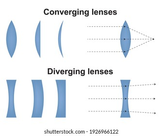 Convex and concave lens. Optics physics icon. Scheme with light ray direction and bending through lens. Vector