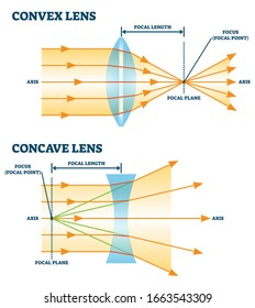 Convex and concave lens, vector illustration diagrams. Labeled scheme with light ray direction and bending through lens. Controlling focal length and focus point for optometry equipment.