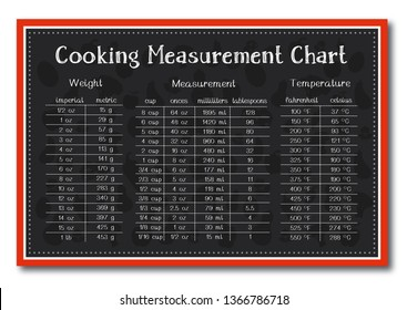 cooking measurement table chart with food background