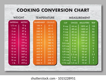 cooking measurement table chart over wooden grey background text is Futura outlined. Eps version 10.