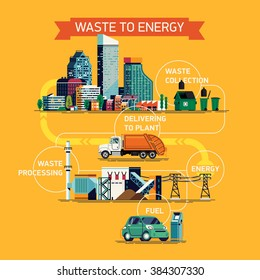 Cool vector concept layout on waste to energy process. Industrial infographics on recovering energy from urban solid waste. Generating power from garbage detailed diagram