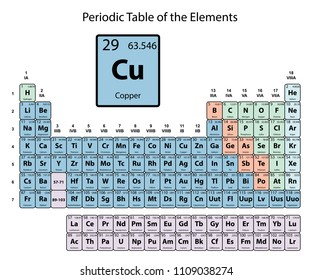 copper big on periodic table of the elements with atomic number symbol and weight with